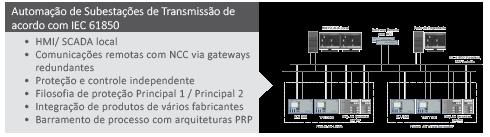 Subestações de Transmissão IEC 61850