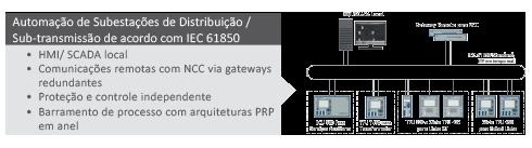 Subestações de Distribuição IEC 61850