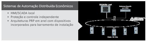 Sistemas de Automação Distribuidos Econômicos